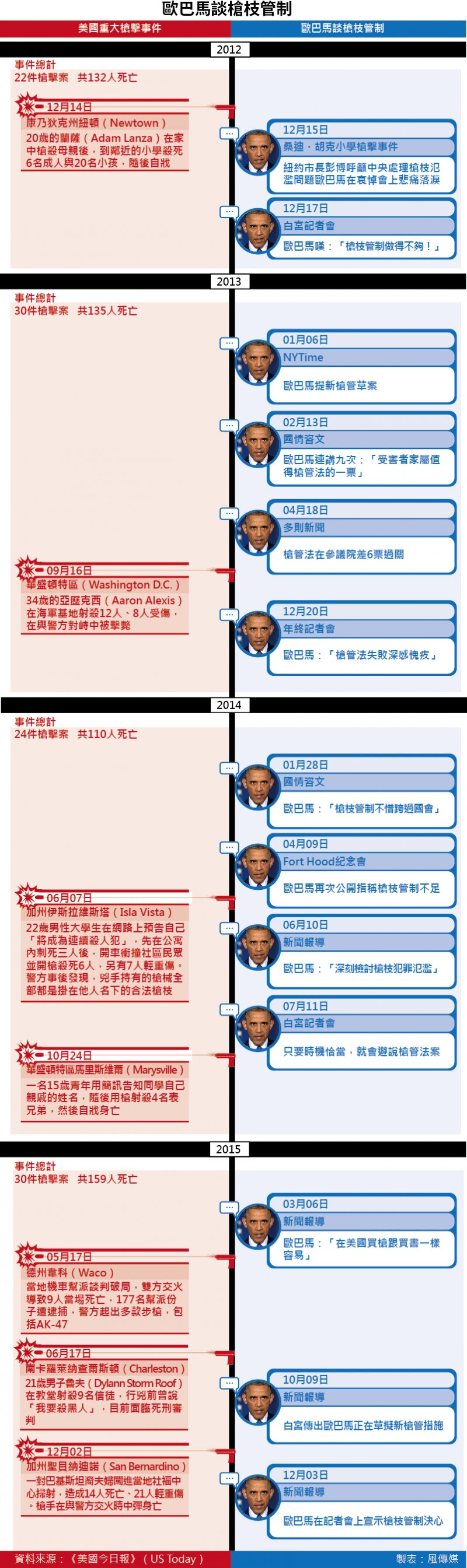 歐巴馬談槍枝管制&美國歷年槍擊案。(圖:鄭力瑋,整理:劉致廷)