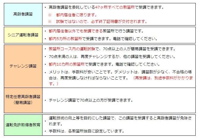 日本警視廳所設的高齡者講習分為5種,其中又以普通的高齡者講習最為廣泛。(翻攝日本警視廳)