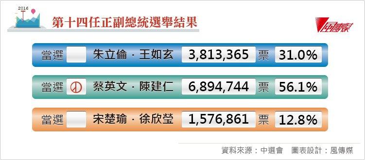 20150602-第14任正副總統選舉結果、選後表格。