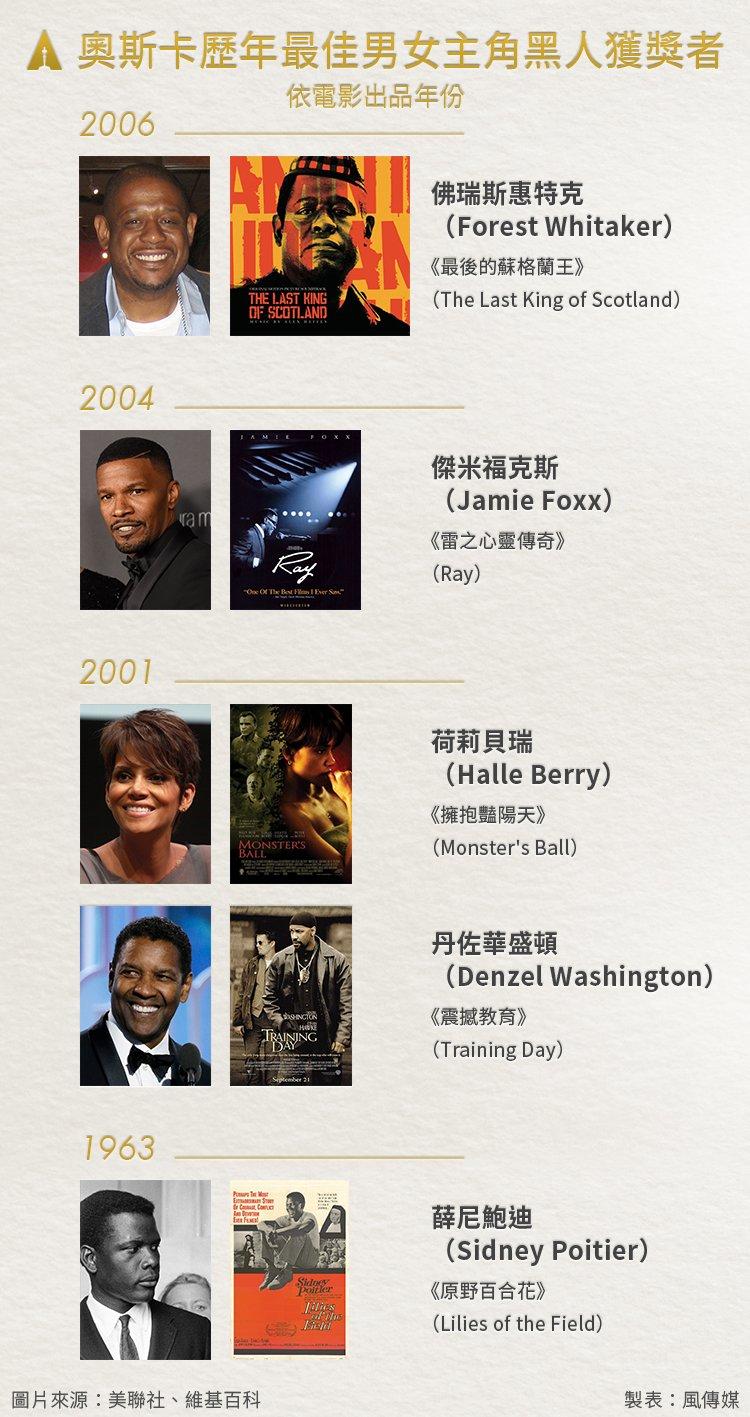 奧斯卡歷年最佳男女主角黑人獲獎者
