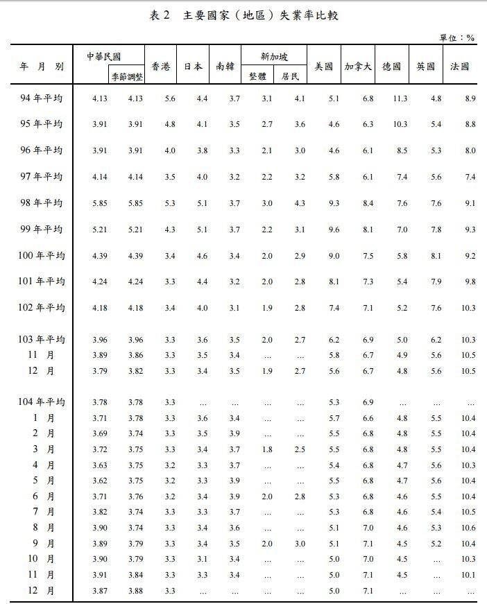 世界各國失業率比較。(取自行政院主計總處)