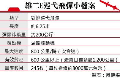 20140811-SMG0034-001-雄二E巡弋飛彈小檔案 製表風傳媒.jpg