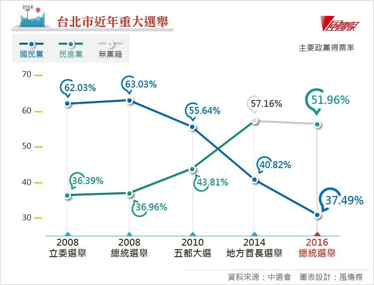 20160123-台北市近年重大選舉、選後表格