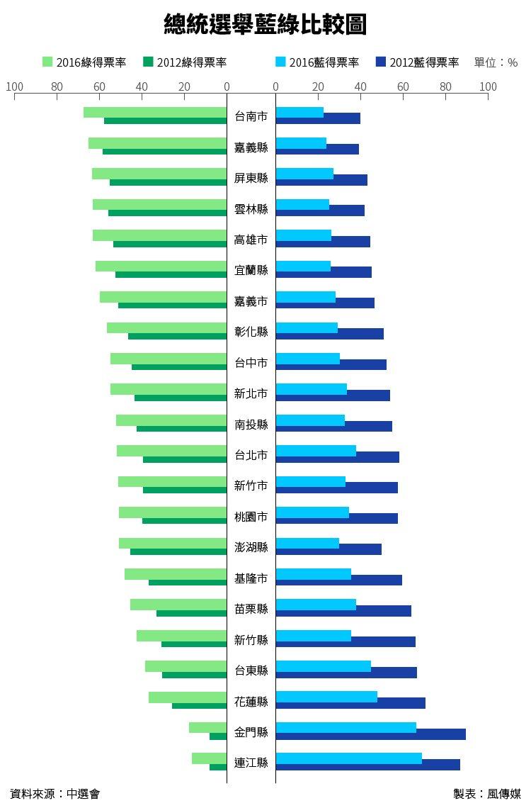 20160116-SMG0034-Ts02-2016總統選舉藍綠比較圖,得票率-01