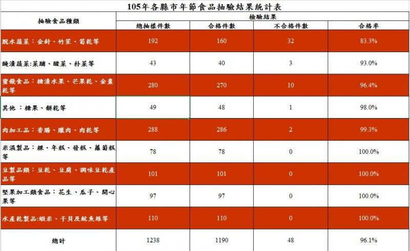 105年各縣市年節食品抽驗結果統計表