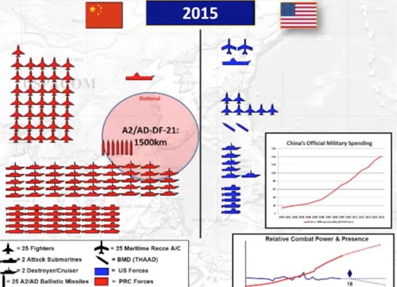 哈里斯簡報中的中美軍力對比。