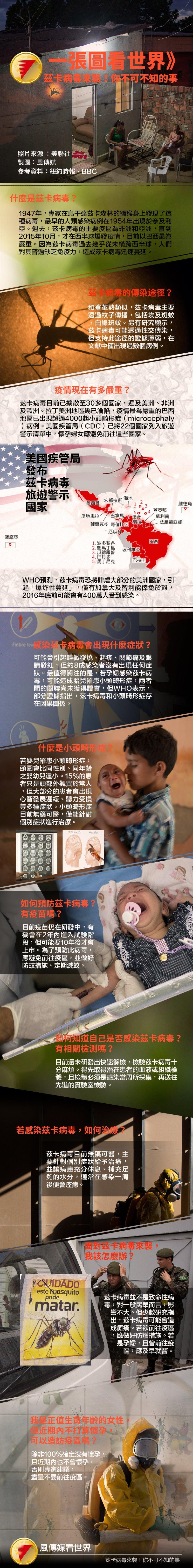 茲卡病毒來襲,你對它的了解有多少?(照片:美聯社,製圖:風傳媒)