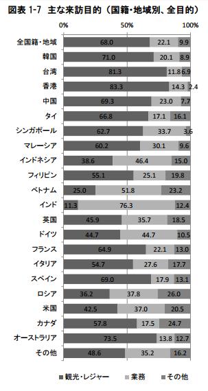 日本觀光廳統計指出,訪日民眾主要以觀光為目的,印度、越南等地區則多為公務。(翻攝日本觀光廳)