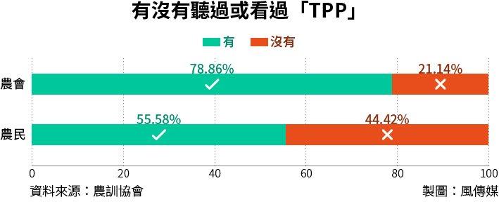 20160202-SMG0034-T01-有沒有聽過或看過「TPP」.jpg