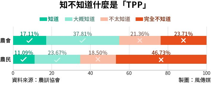 20160202-SMG0034-T02-「TPP」認知程度-知不知道什麼是TPP.jpg