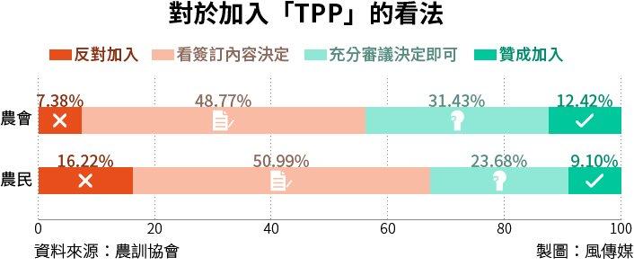 20160202-SMG0034-T03-對於政府爭取加入「TPP」之認知程度-對於加入TPP的看法.jpg