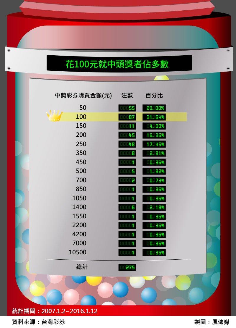 5風數據大樂透專題-大樂透頭彩得獎的是,花100元就中獎者佔多數,購買金額(切圖)