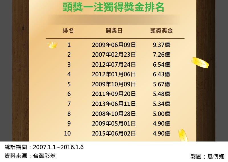 8風數據大樂透專題-頭獎一注獨得獎金排名(切圖)