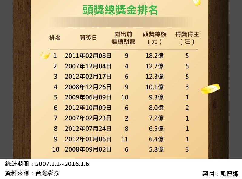 9風數據大樂透專題-頭獎總獎金排名(切圖)