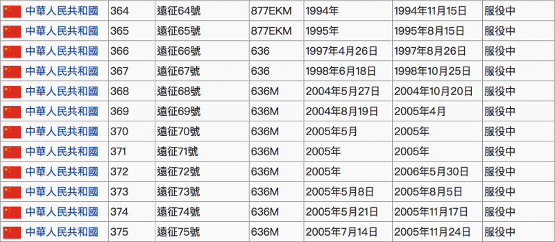 中國的10艘636型基洛級潛艦。