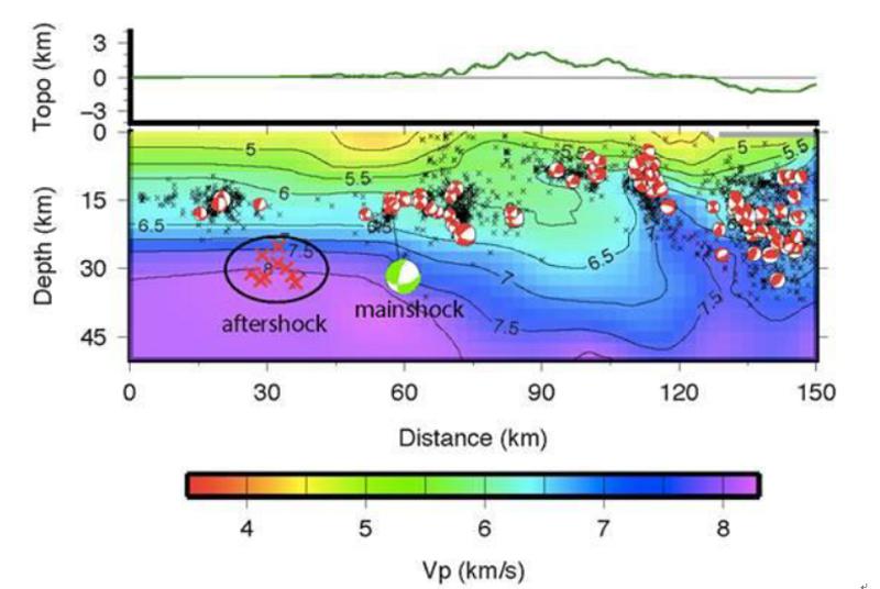 圖二:震央附近之背景地震活動與地震波速度構造。紅色的沙灘球是1994-2009年間大地震的地震機制解析圖,黑色x是所有的地震投影點。等高線的數字為震波(P波)速度,單位為每秒公里。值得注意的是餘震位置相當深(接近30公里),分佈在地殼地函的交界處。