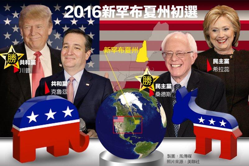 美國新州9日進行兩黨初選,由川普與桑德斯勝出。(照片:美聯社,製圖:風傳媒)