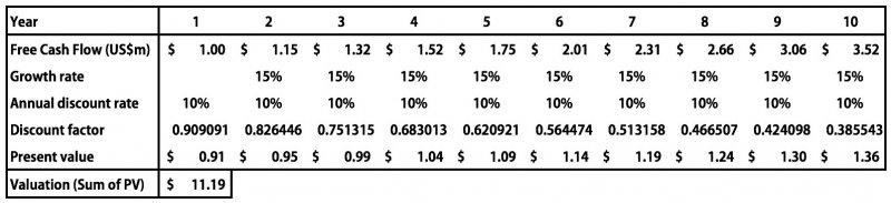 由此圖得知高成長公司的估值從US$21.58m下修為US$11.19m,估值總共跌掉48%(作者提供)
