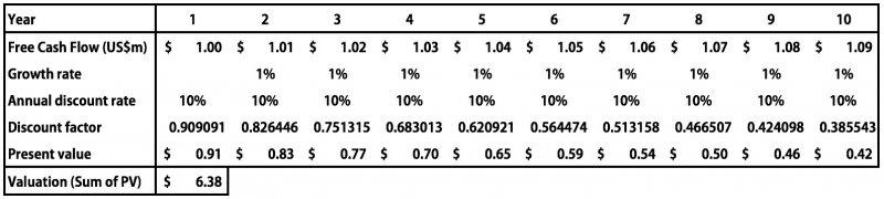 現金流的成長率對半砍下修為1%,會發現公司的價值降低為US$6.38m。(作者提供)