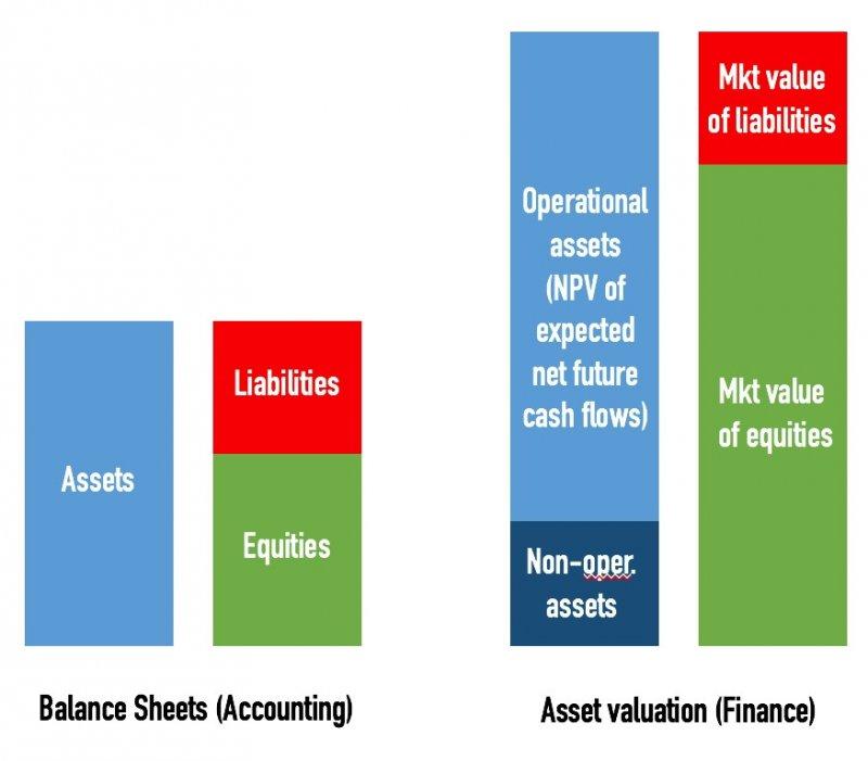 會計上的資產負載平衡表和金融上的估值是兩種不同的概念。(作者提供)
