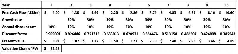 當年成長率從2%提升到30%時,公司價值巨幅增加為將近兩千萬美元。「估值/第一年預期現金流」也來到21.58倍。(作者提供)
