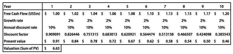 圖表為此公司十年的現金流預測(Free Cash Flow US$m),以及這些現金流的現在價值(Present value)。(作者提供)