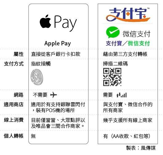 蘋果與微信支付寶比一比。