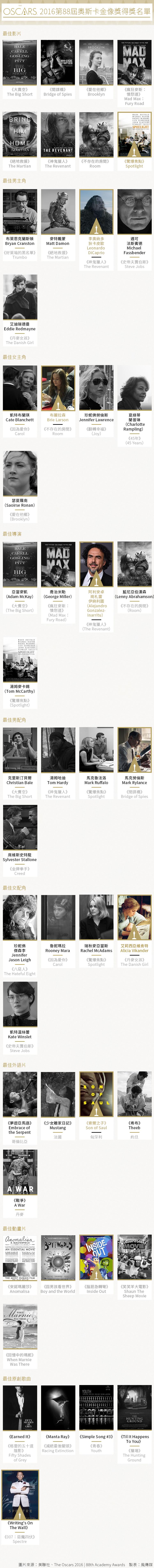 第86屆奧斯卡金像獎得獎名單。(照片:美聯社,美國演藝學院官網,製圖:風傳媒)