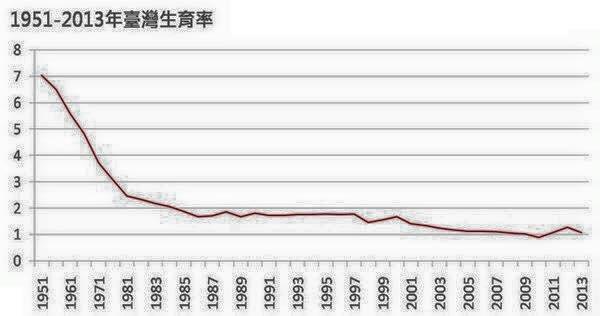 20160229-台灣生育率。(取自葉宜津臉書)