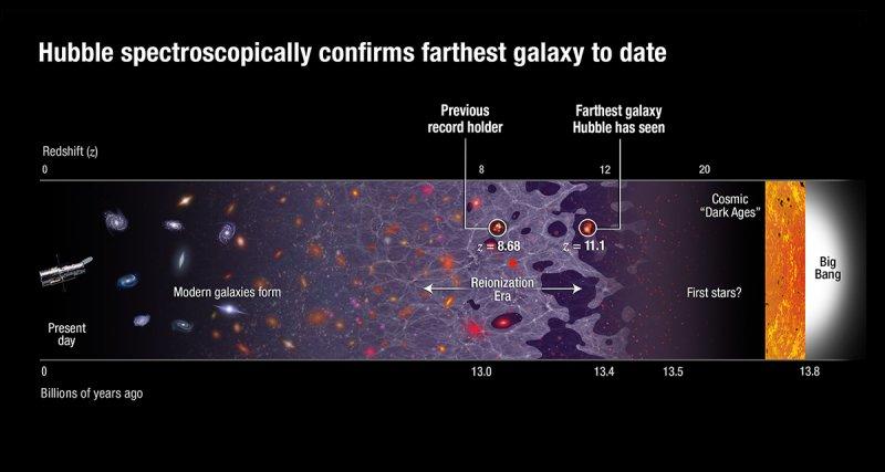 哈伯太空望遠鏡(Hubble Space Telescope,HST)的宇宙觀測距離紀錄(NASA)