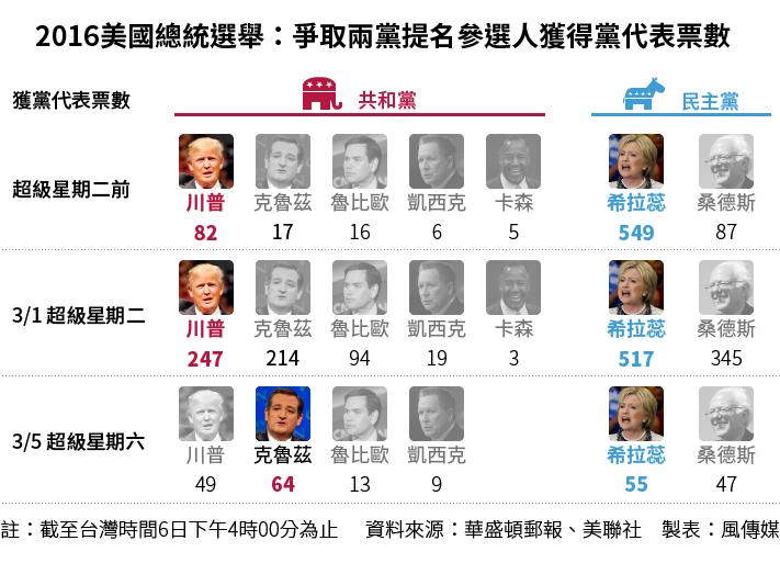 2016美國總統選舉(製圖:風傳媒)