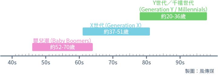 從「嬰兒潮」到「Y世代」