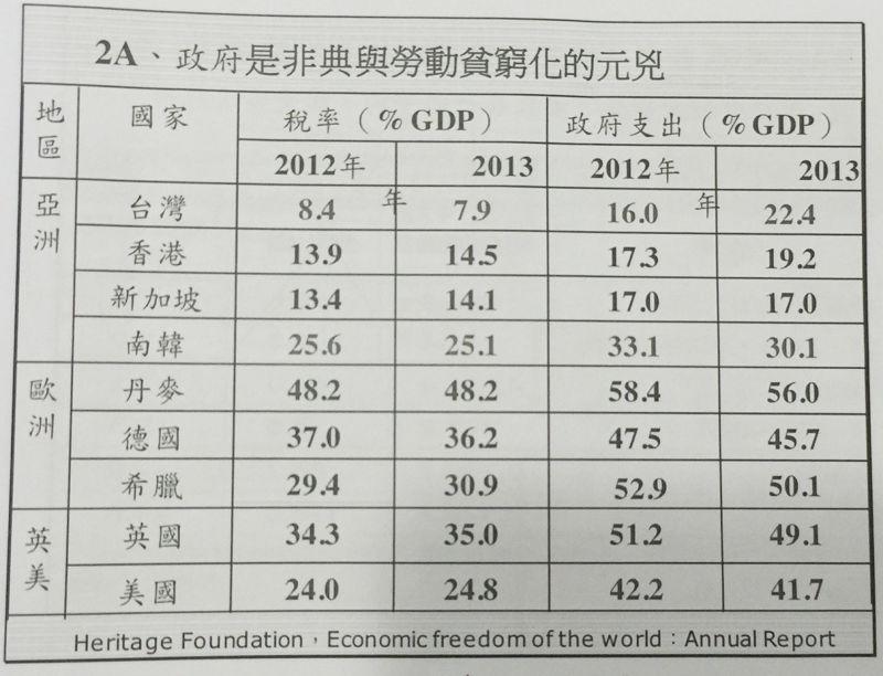 彭明輝簡報中指出,台灣稅率、政府支出與其他國家比較結構失衡。(吳友友攝)