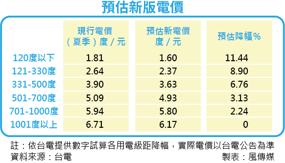 20160315-SMG0035-預估新版電價.png