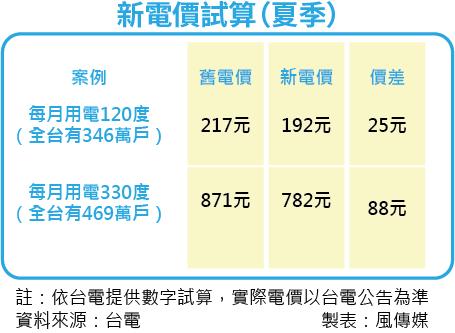 20160315-SMG0035-新電價試算(夏季).png