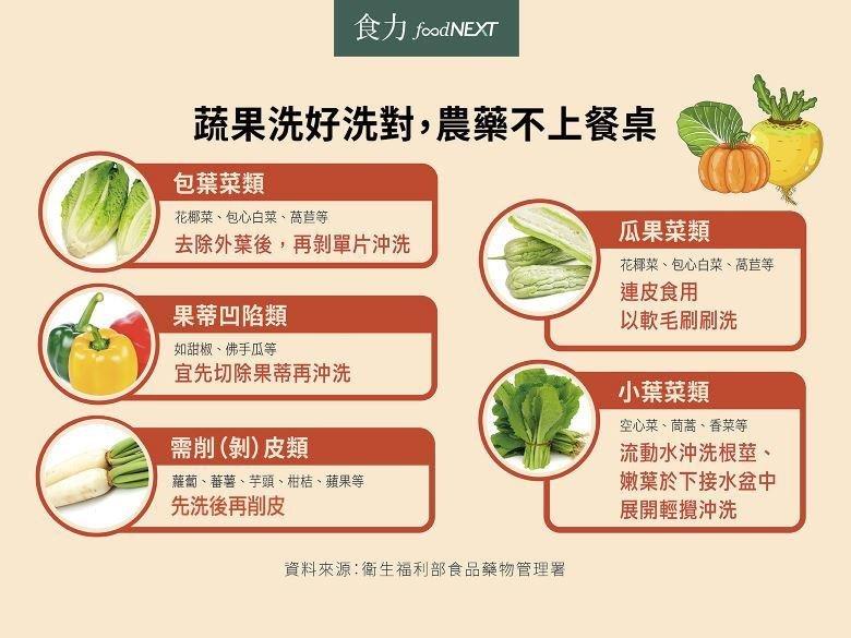 圖/取自食力foodNEXT