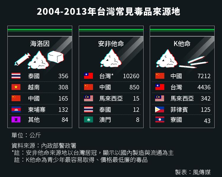 20160321-SMG0034-S02b-01-風數據/青少年吸毒、毒品專題,2004-2013年台灣常見毒品來源地