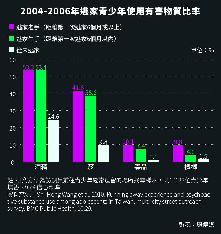 20160321-SMG0034-S02d-01-風數據/青少年吸毒、毒品專題,2004-2006年逃家青少年使用有害物質比率