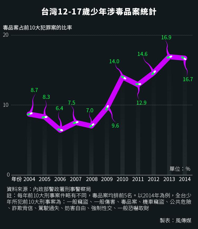20160321-SMG0034-S02e-01-風數據/青少年吸毒、毒品專題,台灣12-17歲少年涉毒品案統計