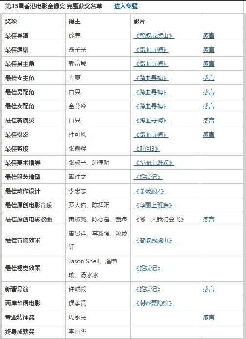 香港電影金像獎,陸媒得獎名單(取自網路)