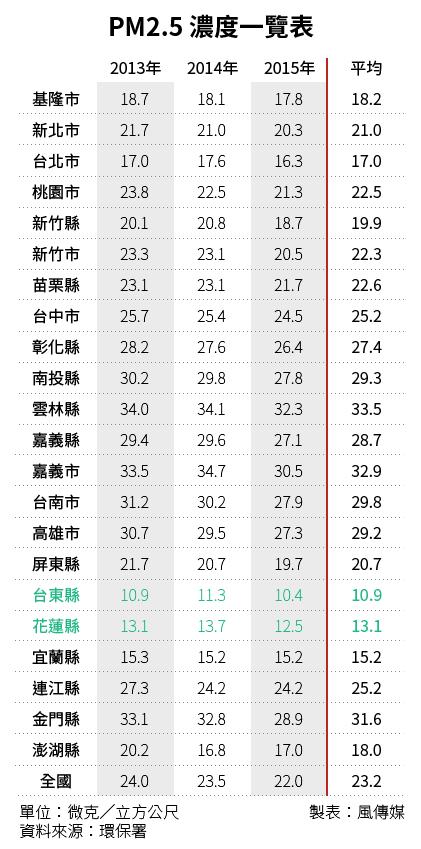 20160404-SMG0034-T01-朱淑娟專欄,PM2.5 濃度一覽表