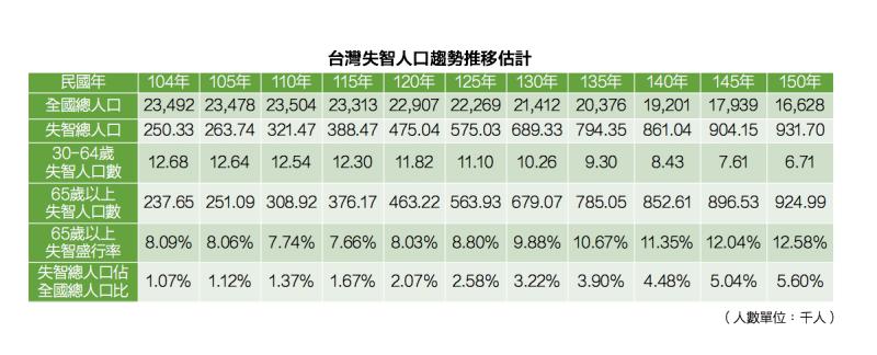 (數據來源/台灣失智症協會,製表/許世哲)