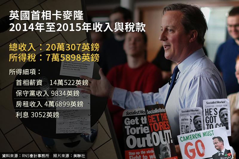 英國首相卡麥隆9日公布薪資與賦稅資料自清。(照片:美聯社,製圖:風傳媒)