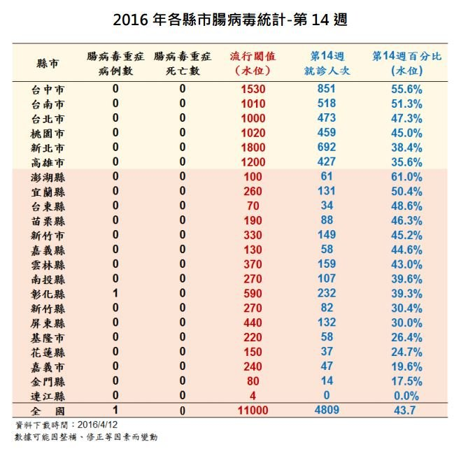 腸病毒流行閾值百分比最高為澎湖縣的61%,疾管署副署長莊人祥表示,是因為澎湖人口較少,百分比分母較小的緣故。(截自疾管署)
