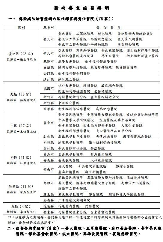 腸病毒重症醫療網責任醫院名單。(截自疾管署)