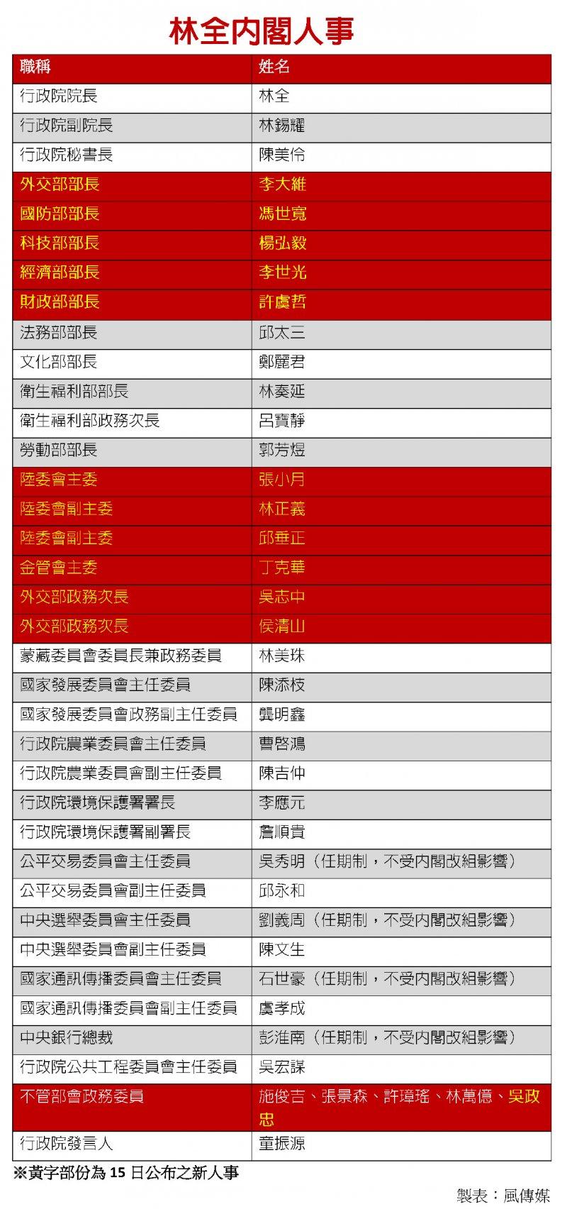 林全15日公布第三波內閣人事