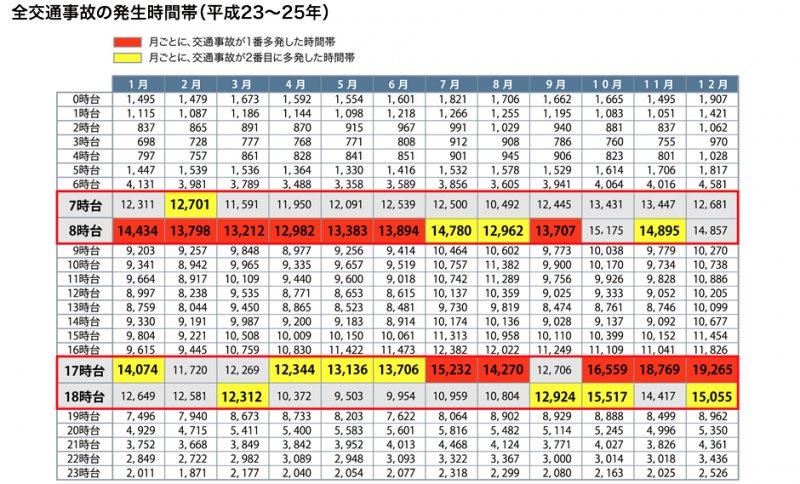 平成23年至25年(西元2011年至2013年)的交通事故發生時段。(翻攝日本汽車聯盟)