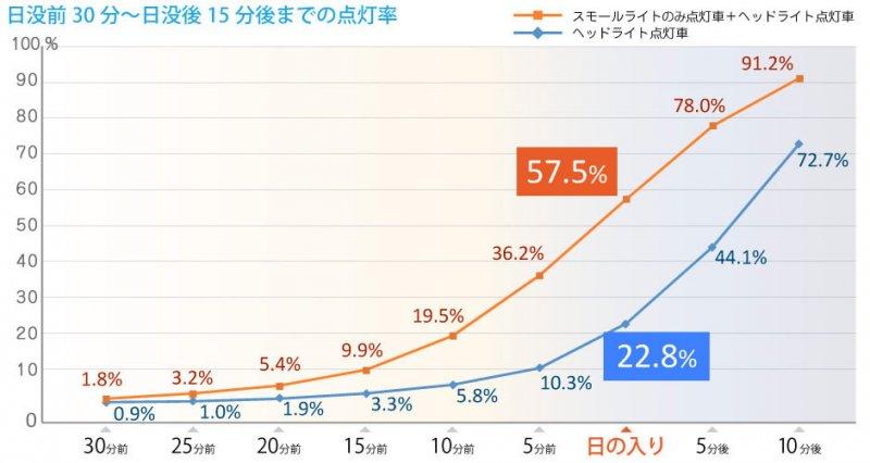 日本民眾於日落前30分鐘至日落後15分內的開燈率。(翻攝日本汽車聯盟官網)