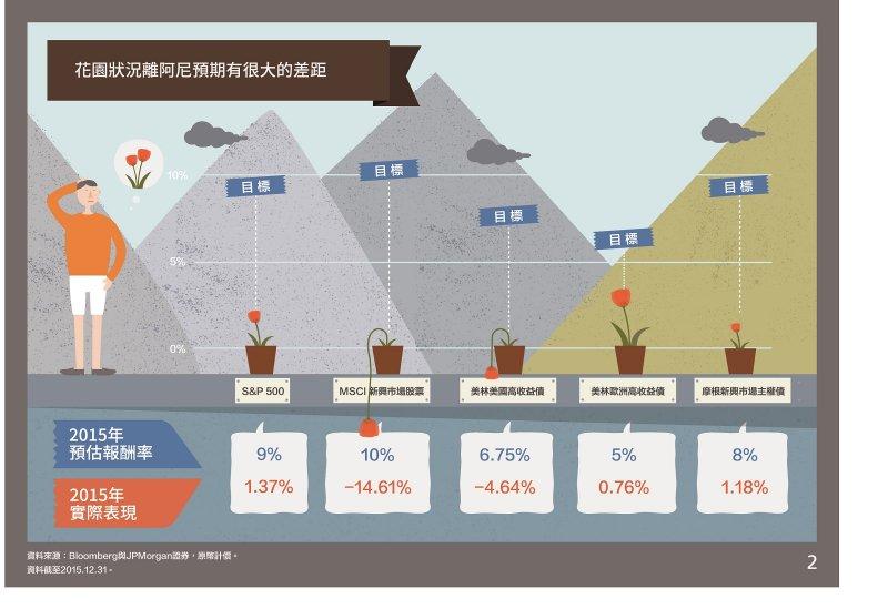 市場震盪大,花園狀況離阿尼預期有很大的差距。(圖/摩根資產管理提供)