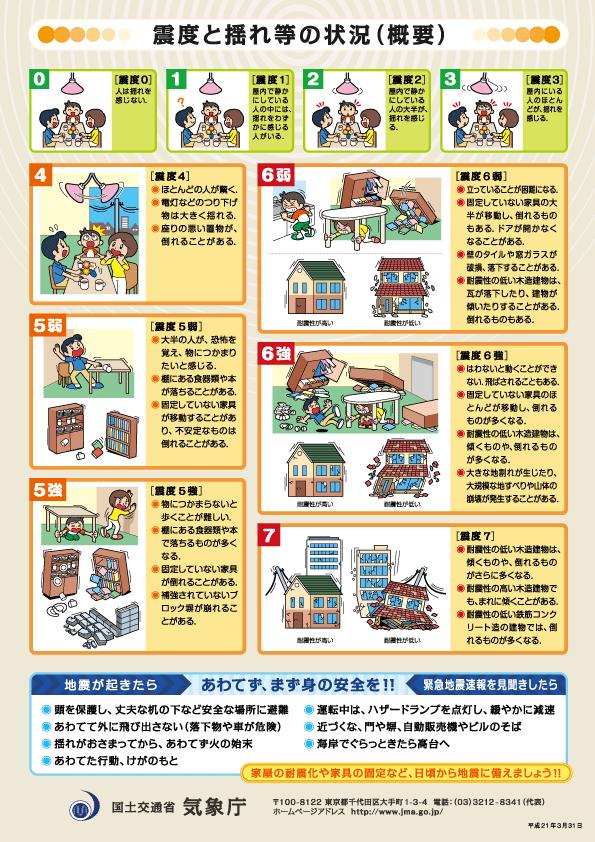 日本地震震度分類。(取自日本氣象廳)